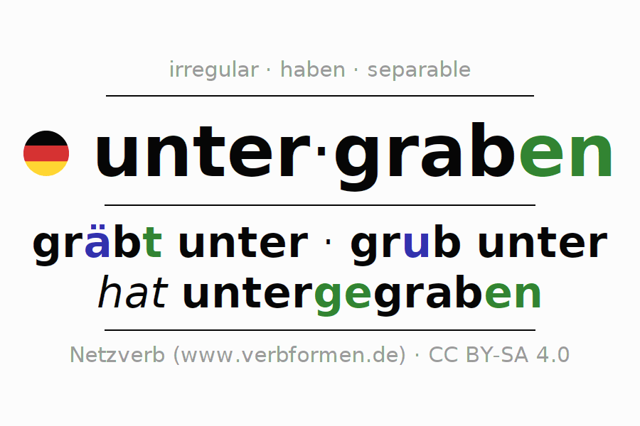 Entire conjugation of the German verb untergraben. All tenses are clearly represented in a table.