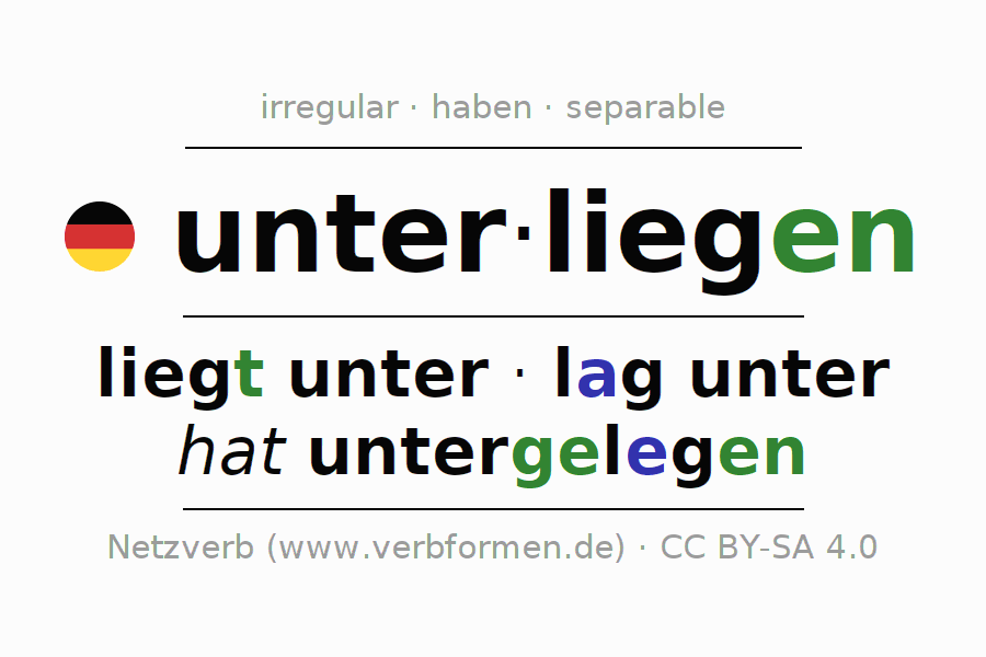 Entire conjugation of the German verb unterliegen (ist). All tenses are clearly represented in a table.