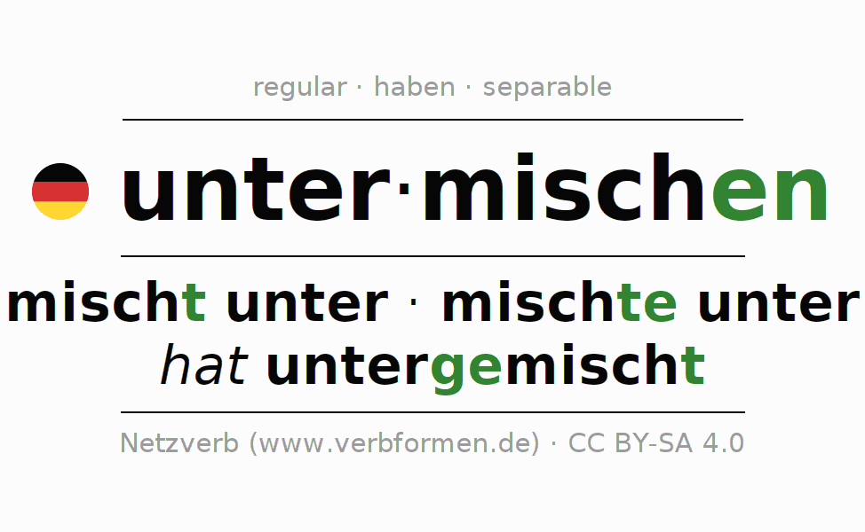 Entire conjugation of the German verb unter-mischen. All tenses are clearly represented in a table.
