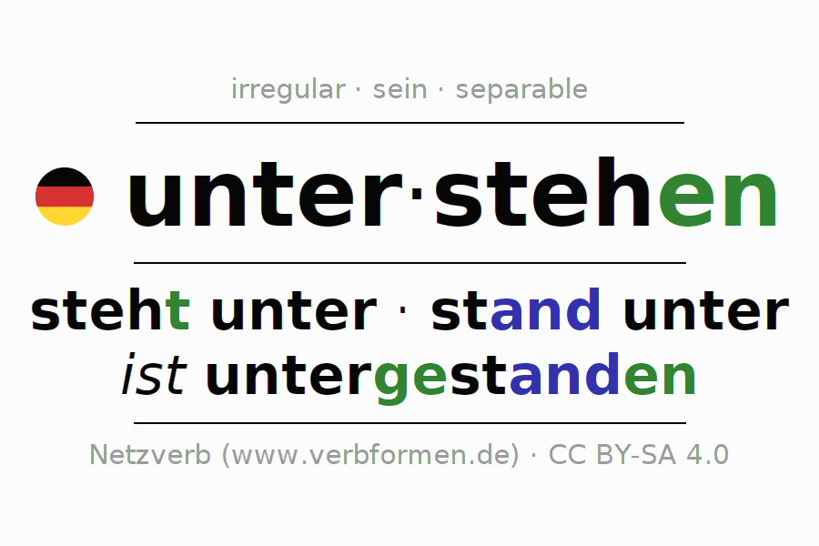 Entire conjugation of the German verb unter-stehen (hat). All tenses are clearly represented in a table.