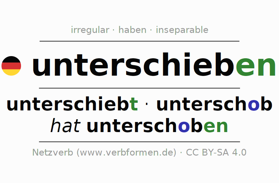 Entire conjugation of the German verb unterschieben. All tenses are clearly represented in a table.