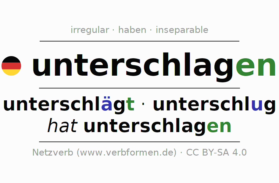 Entire conjugation of the German verb unterschlagen. All tenses are clearly represented in a table.