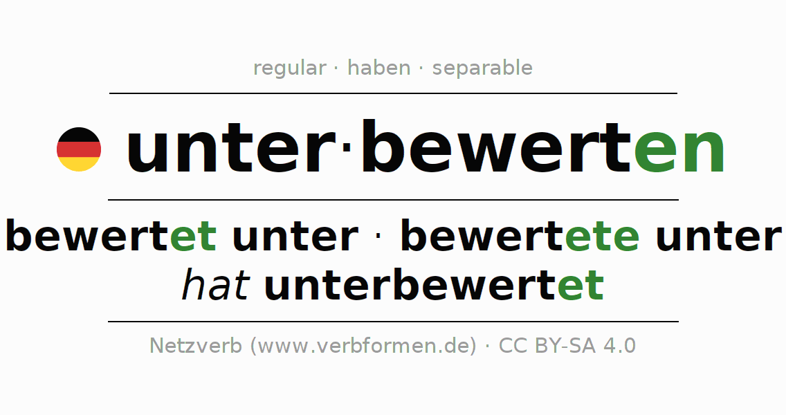 Entire conjugation of the German verb unterbewerten. All tenses are clearly represented in a table.