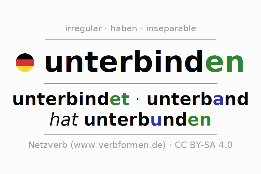Entire conjugation of the German verb unterbinden. All tenses are clearly represented in a table.
