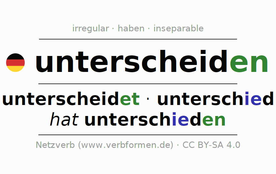 Entire conjugation of the German verb sich unterscheiden. All tenses are clearly represented in a table.