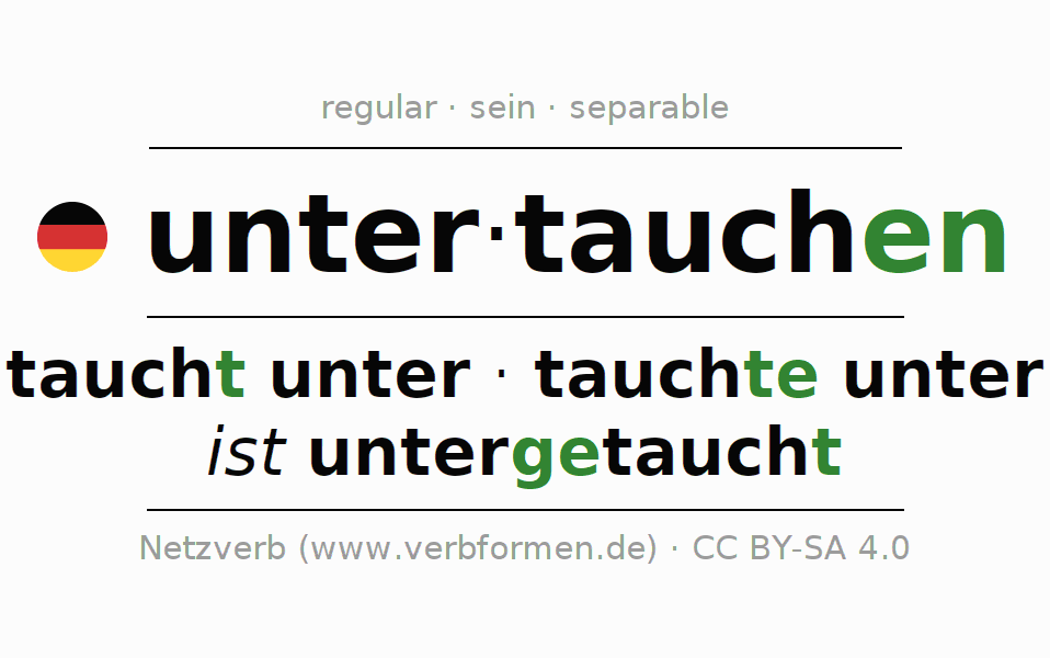 Entire conjugation of the German verb untertauchen (ist). All tenses are clearly represented in a table.