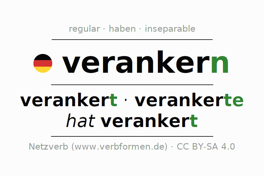 Entire conjugation of the German verb verankern. All tenses are clearly represented in a table.