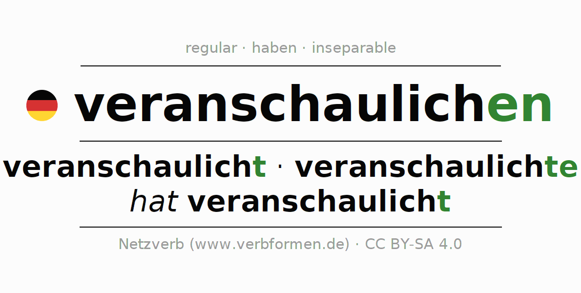 Entire conjugation of the German verb veranschaulichen. All tenses are clearly represented in a table.