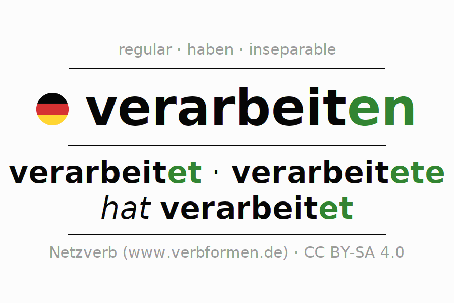 Entire conjugation of the German verb verarbeiten. All tenses are clearly represented in a table.