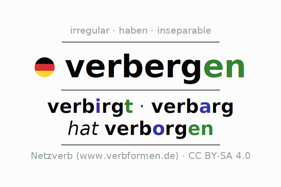 Entire conjugation of the German verb verbergen. All tenses are clearly represented in a table.