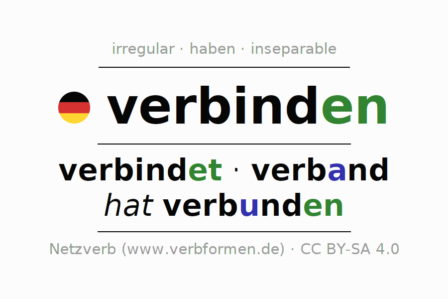 Entire conjugation of the German verb verbinden. All tenses and modes are clearly represented in a table.