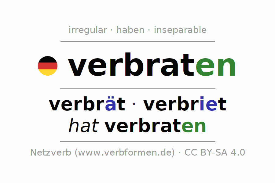 Entire conjugation of the German verb verbraten (ist). All tenses and modes are clearly represented in a table.