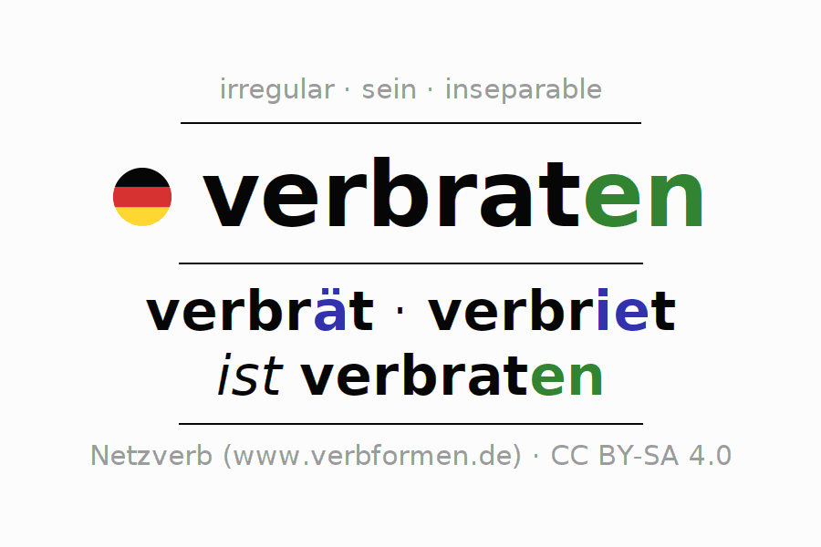 Entire conjugation of the German verb verbraten (hat). All tenses are clearly represented in a table.