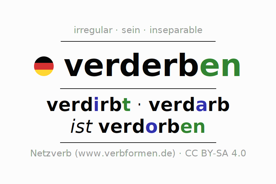Entire conjugation of the German verb sich verderben (hat). All tenses and modes are clearly represented in a table.