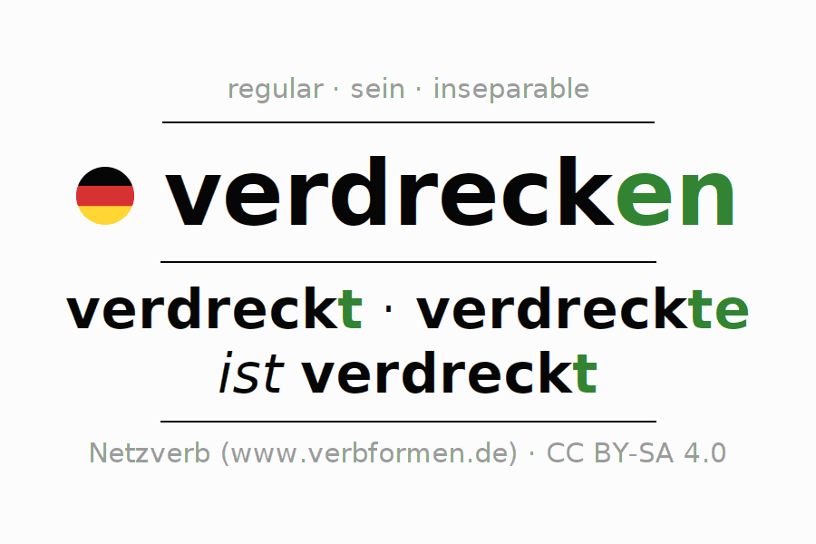 Entire conjugation of the German verb verdrecken (ist). All tenses and modes are clearly represented in a table.