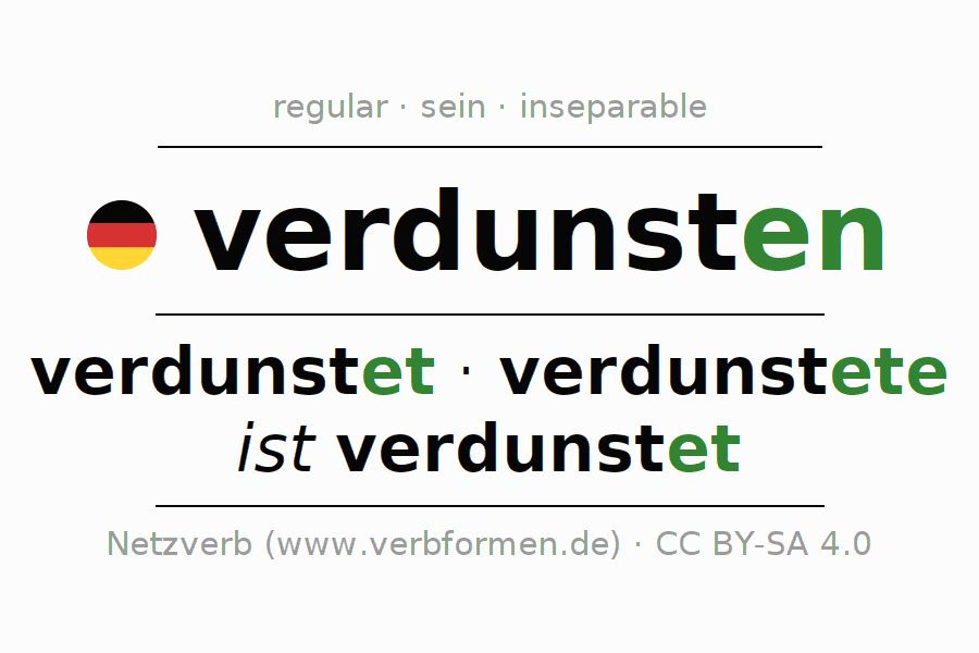 Entire conjugation of the German verb verdunsten (ist). All tenses are clearly represented in a table.