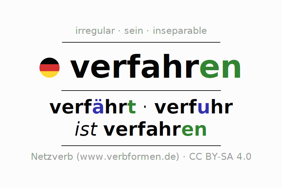 Entire conjugation of the German verb verfahren (ist). All tenses and modes are clearly represented in a table.