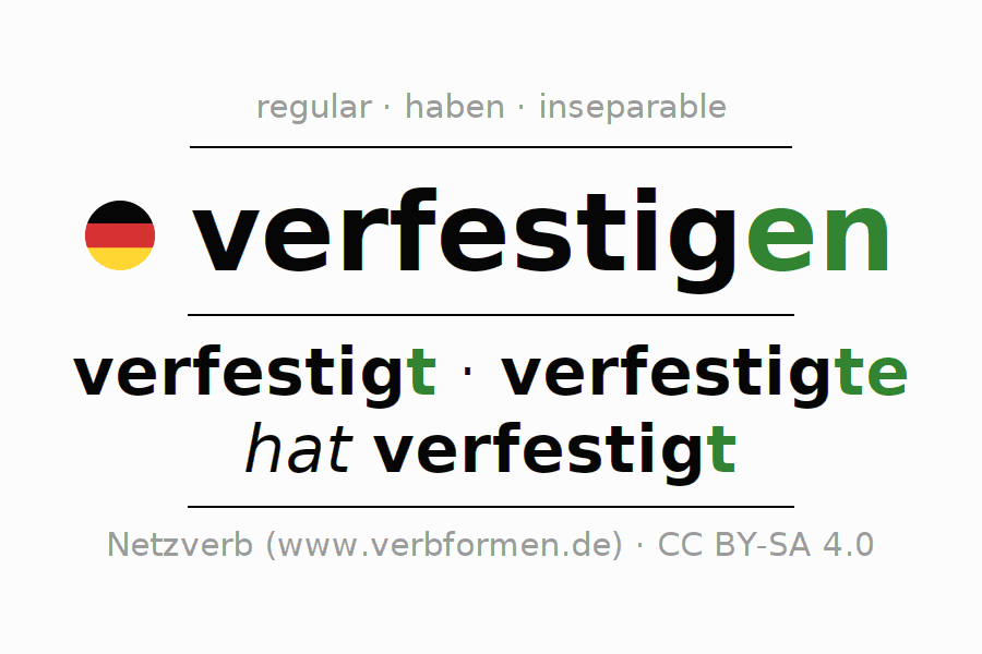 Entire conjugation of the German verb verfestigen. All tenses are clearly represented in a table.