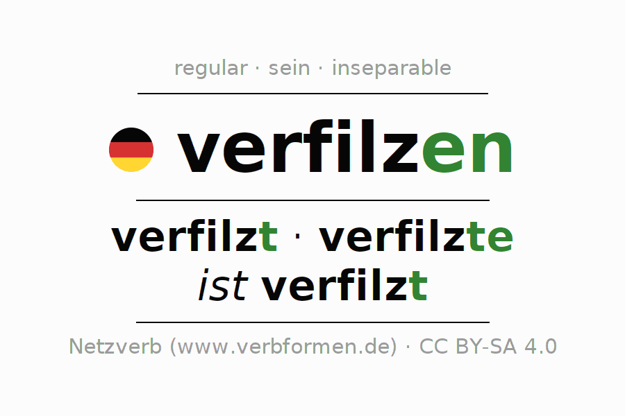 Entire conjugation of the German verb sich verfilzen (hat). All tenses and modes are clearly represented in a table.