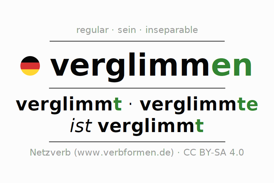 Entire conjugation of the German verb verglimmen (unr). All tenses are clearly represented in a table.