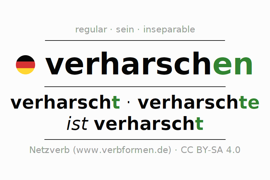 Entire conjugation of the German verb verharschen. All tenses and modes are clearly represented in a table.