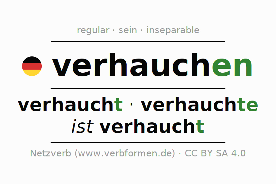 Entire conjugation of the German verb verhauchen (ist). All tenses are clearly represented in a table.