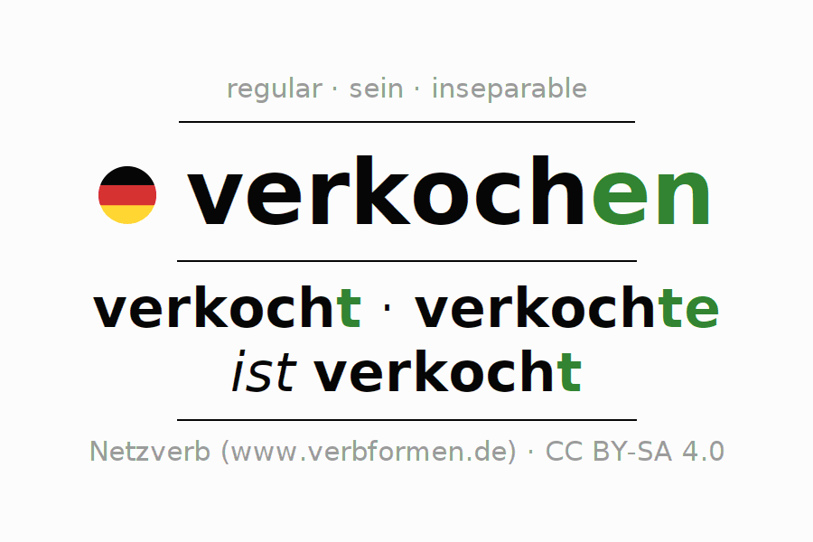 Entire conjugation of the German verb sich verkochen (hat). All tenses are clearly represented in a table.