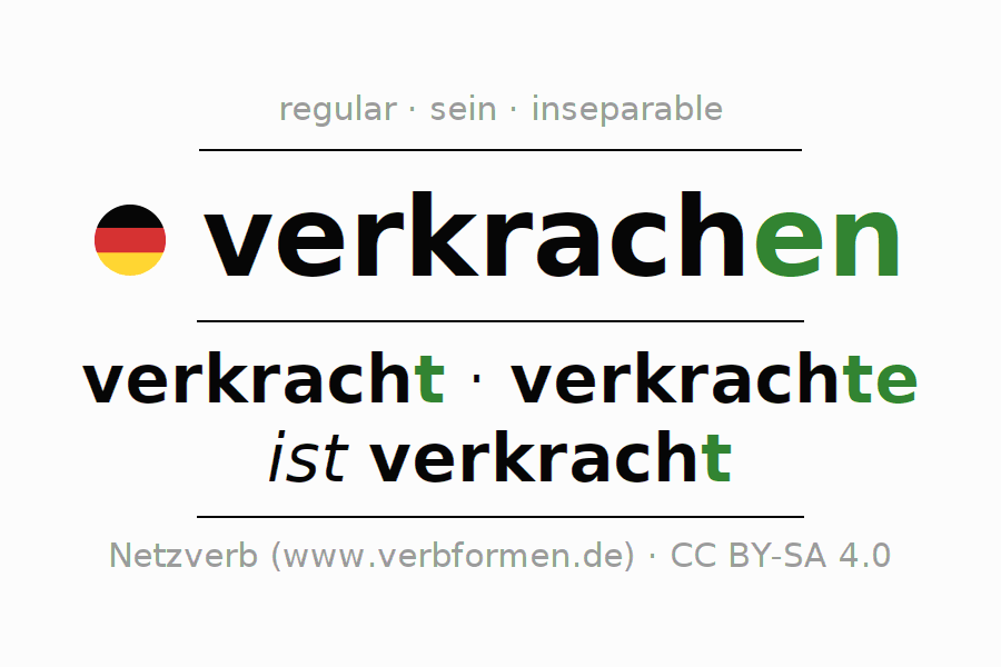 Entire conjugation of the German verb verkrachen (ist). All tenses are clearly represented in a table.