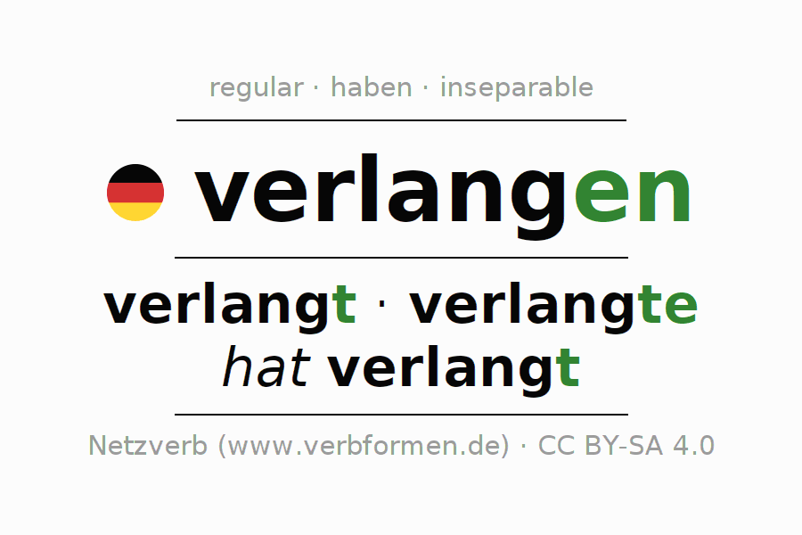 Entire conjugation of the German verb verlangen. All tenses are clearly represented in a table.