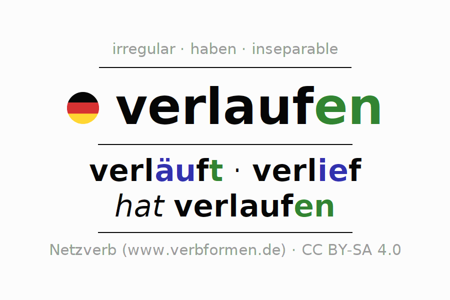 Entire conjugation of the German verb verlaufen (ist). All tenses are clearly represented in a table.