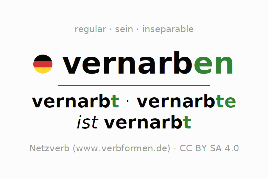Entire conjugation of the German verb vernarben. All tenses are clearly represented in a table.