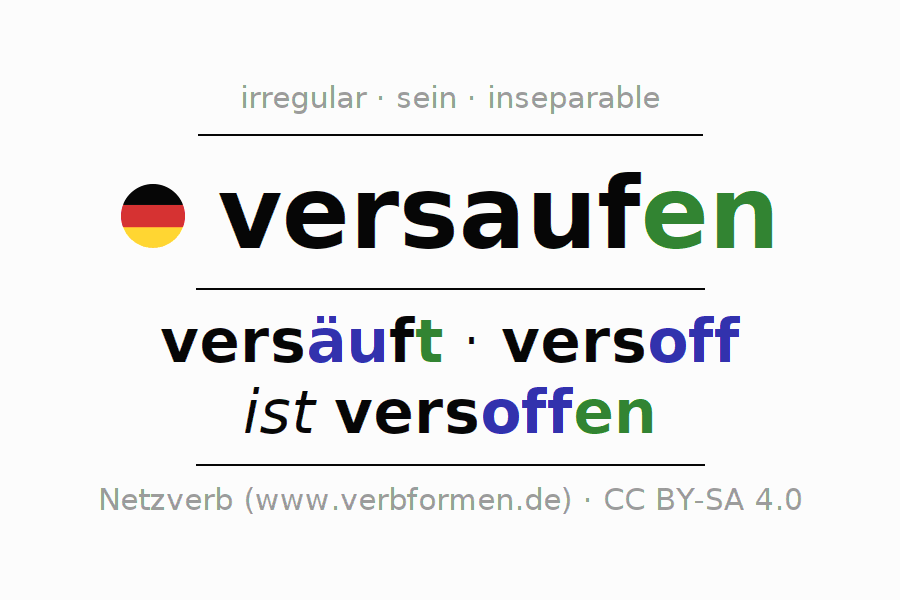 Entire conjugation of the German verb versaufen (ist). All tenses are clearly represented in a table.