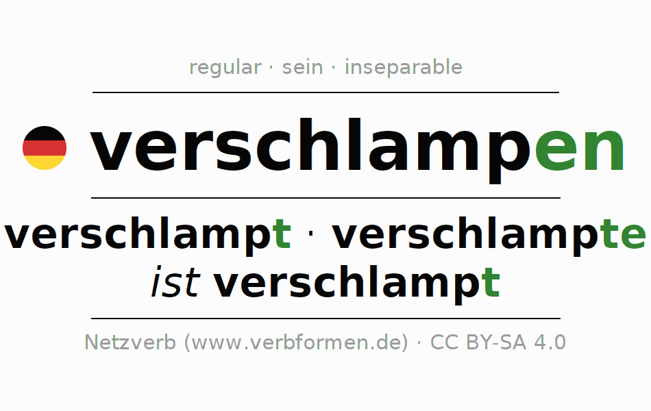 Entire conjugation of the German verb verschlampen (hat). All tenses and modes are clearly represented in a table.