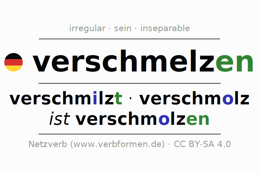 Entire conjugation of the German verb verschmelzen (hat). All tenses and modes are clearly represented in a table.