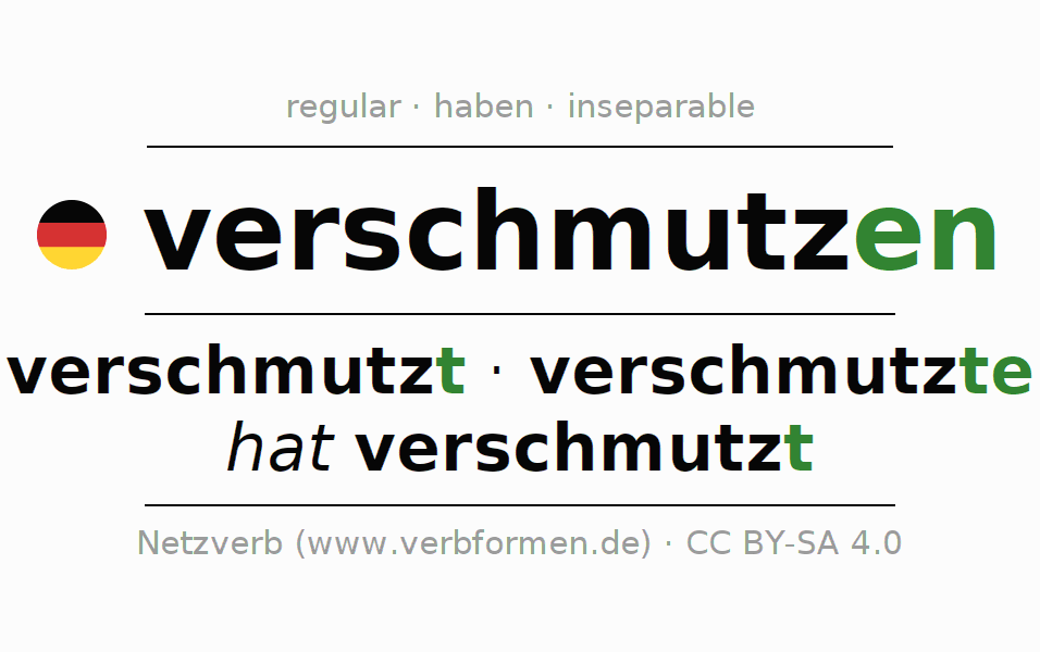 Entire conjugation of the German verb verschmutzen (hat). All tenses are clearly represented in a table.