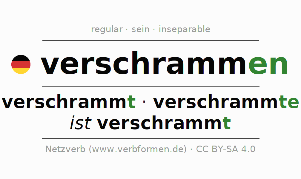 Entire conjugation of the German verb verschrammen (hat). All tenses and modes are clearly represented in a table.