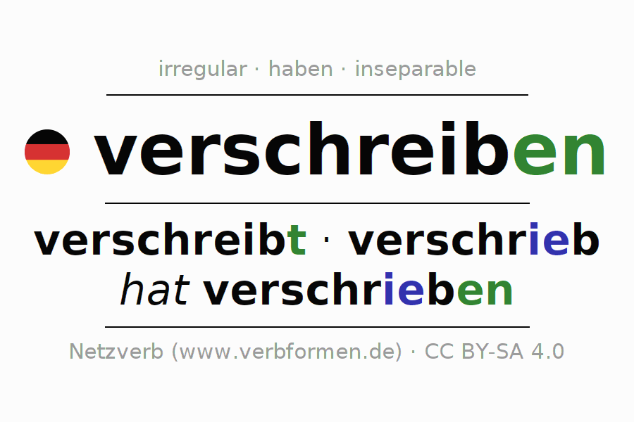 Entire conjugation of the German verb verschreiben. All tenses are clearly represented in a table.