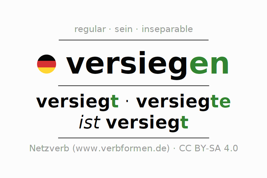 Entire conjugation of the German verb versiegen. All tenses are clearly represented in a table.