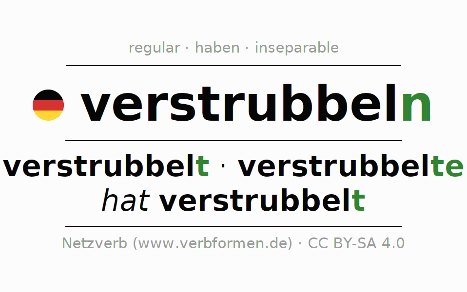 Entire conjugation of the German verb verstrubbeln. All tenses are clearly represented in a table.