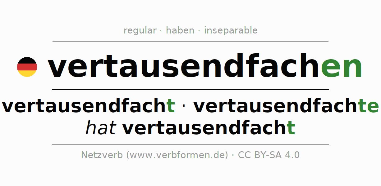 Entire conjugation of the German verb vertausendfachen. All tenses are clearly represented in a table.