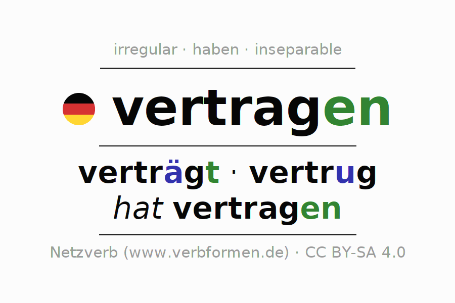 Entire conjugation of the German verb vertragen. All tenses are clearly represented in a table.
