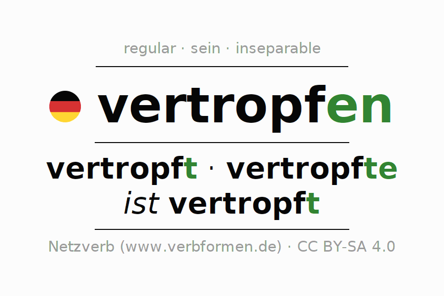 Entire conjugation of the German verb vertropfen (hat). All tenses are clearly represented in a table.