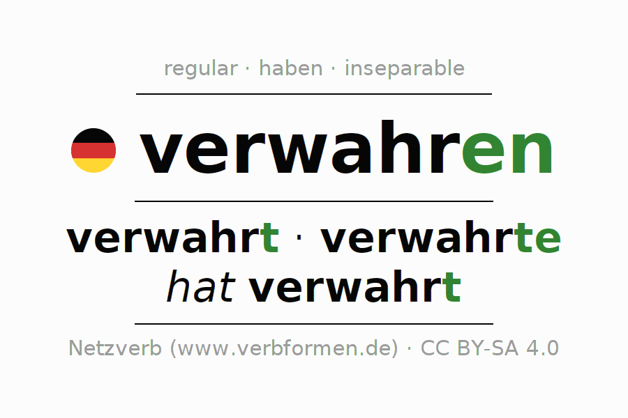 Entire conjugation of the German verb verwahren. All tenses are clearly represented in a table.