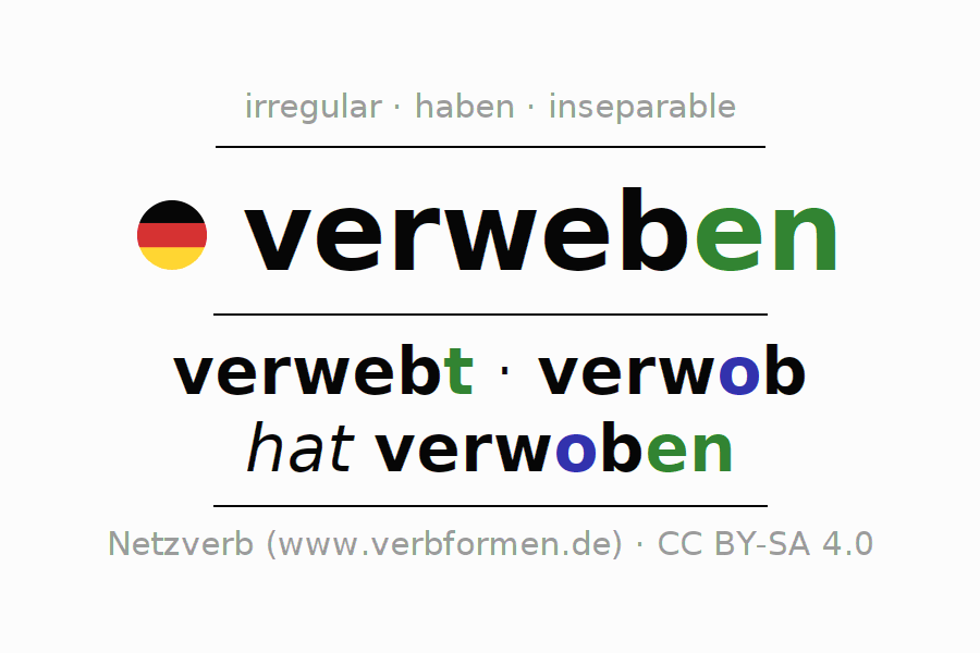 Entire conjugation of the German verb verweben (regelm). All tenses and modes are clearly represented in a table.