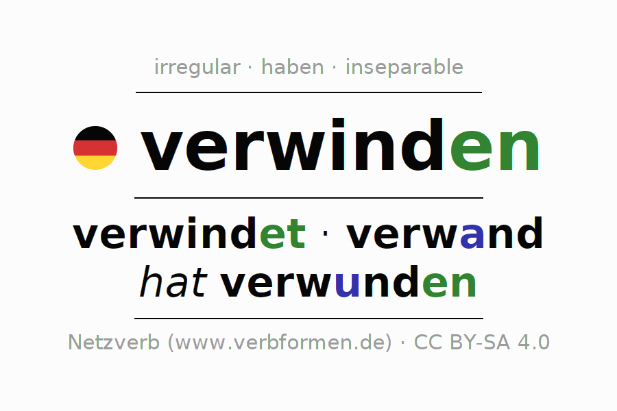 Entire conjugation of the German verb verwinden. All tenses are clearly represented in a table.