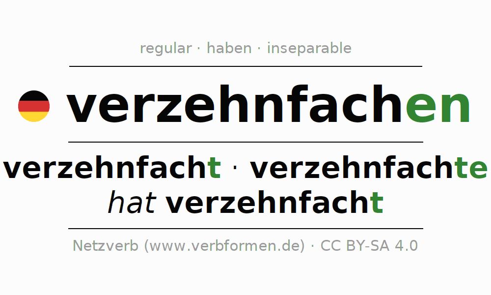 Entire conjugation of the German verb sich verzehnfachen. All tenses are clearly represented in a table.