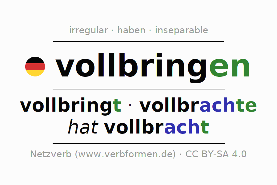 Entire conjugation of the German verb vollbringen. All tenses are clearly represented in a table.
