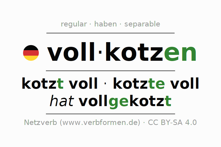 Entire conjugation of the German verb vollkotzen. All tenses are clearly represented in a table.