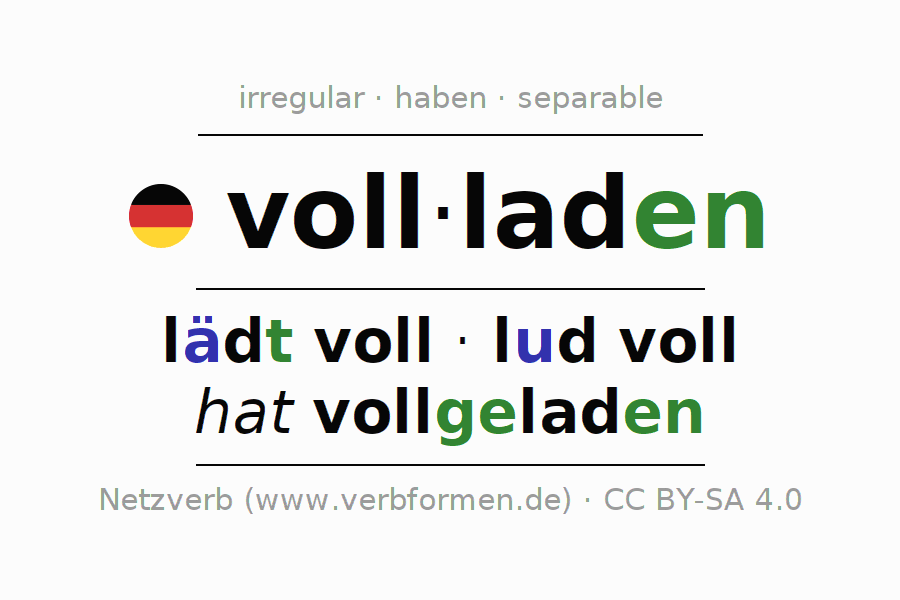 Entire conjugation of the German verb vollladen. All tenses and modes are clearly represented in a table.