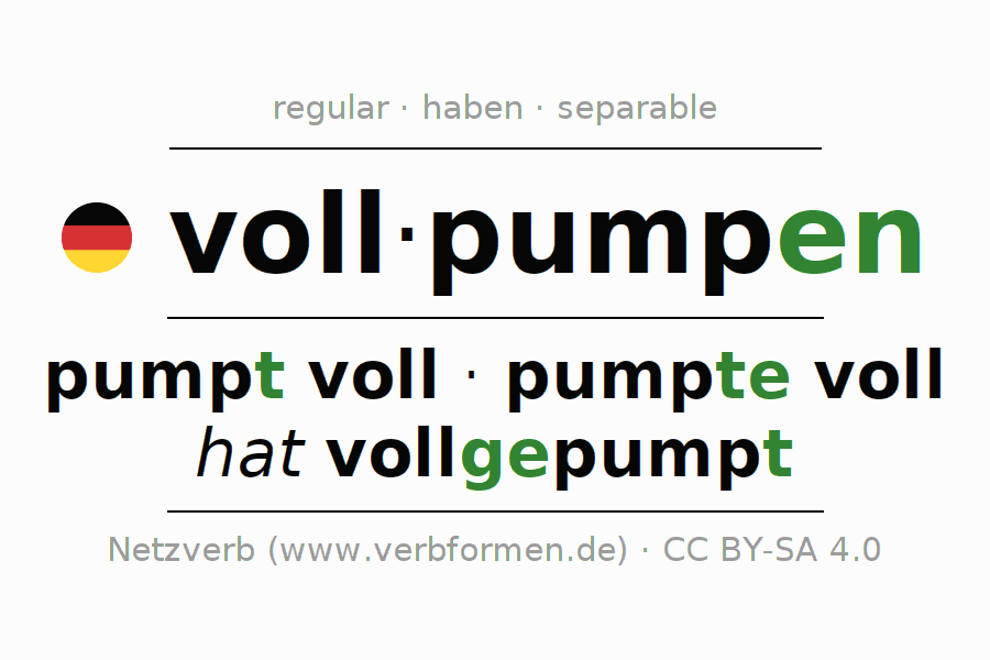 Entire conjugation of the German verb vollpumpen. All tenses are clearly represented in a table.